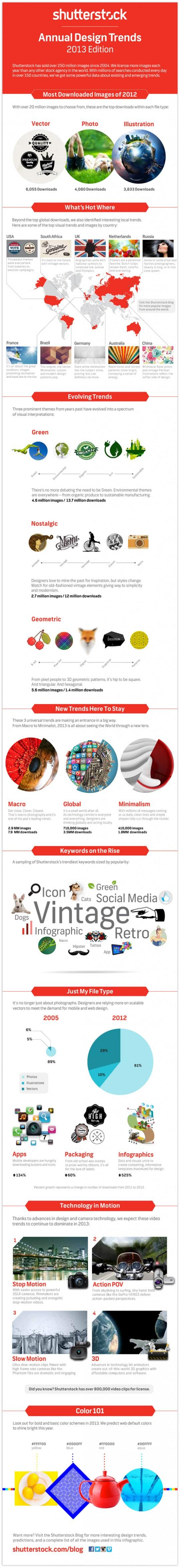 Shutterstock infographic