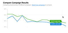 Email campaign reporting